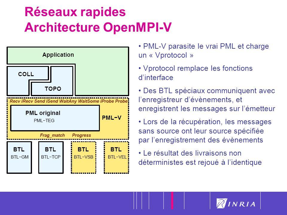Réseaux rapides Architecture OpenMPI-V