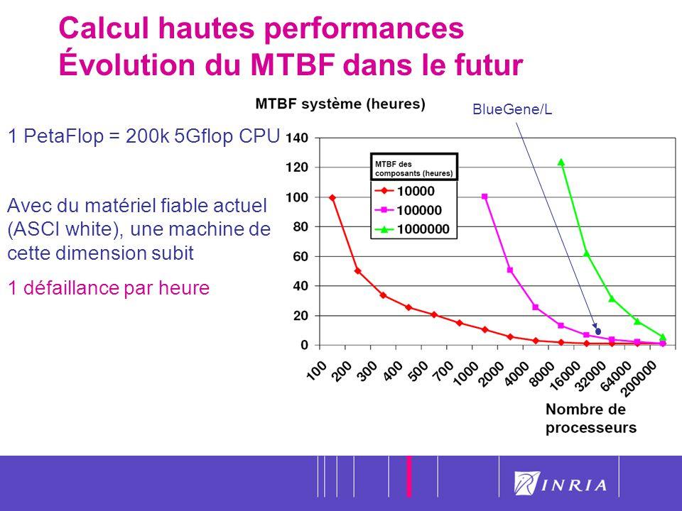 Calcul hautes performances Évolution du MTBF dans le futur