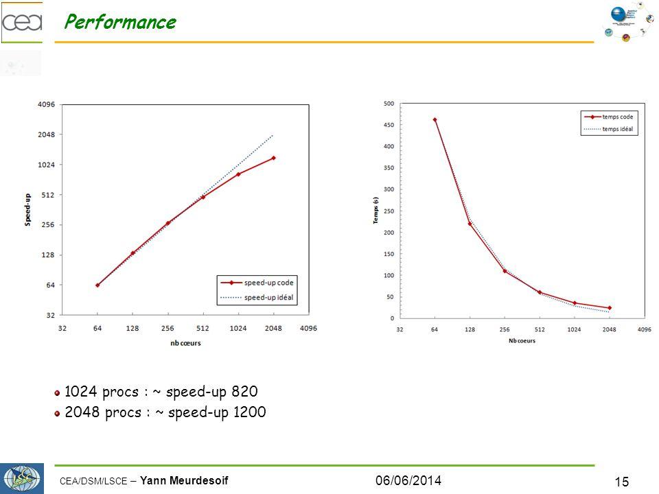 Performance 1024 procs : ~ speed-up 820 2048 procs : ~ speed-up 1200