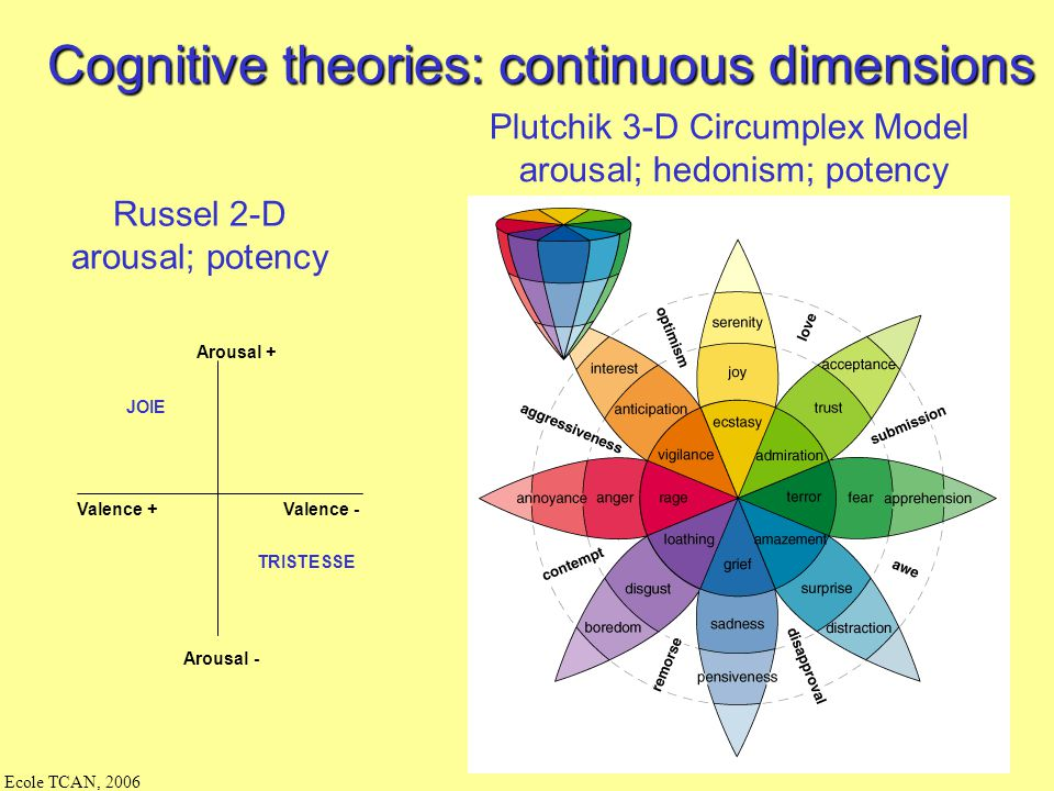 Cognitive theories: continuous dimensions