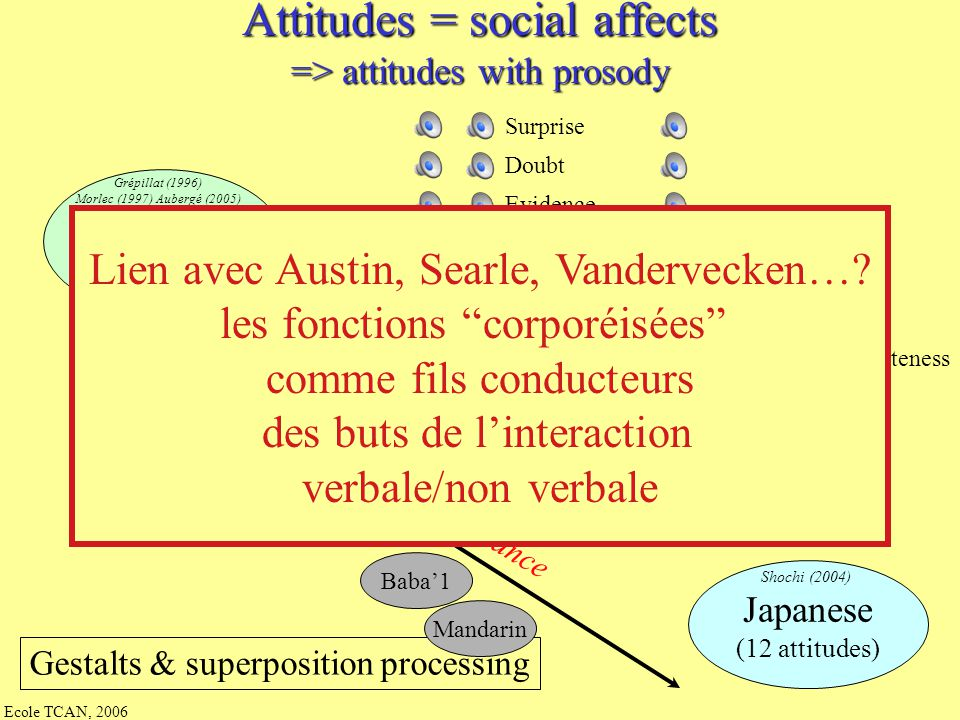 Attitudes = social affects => attitudes with prosody