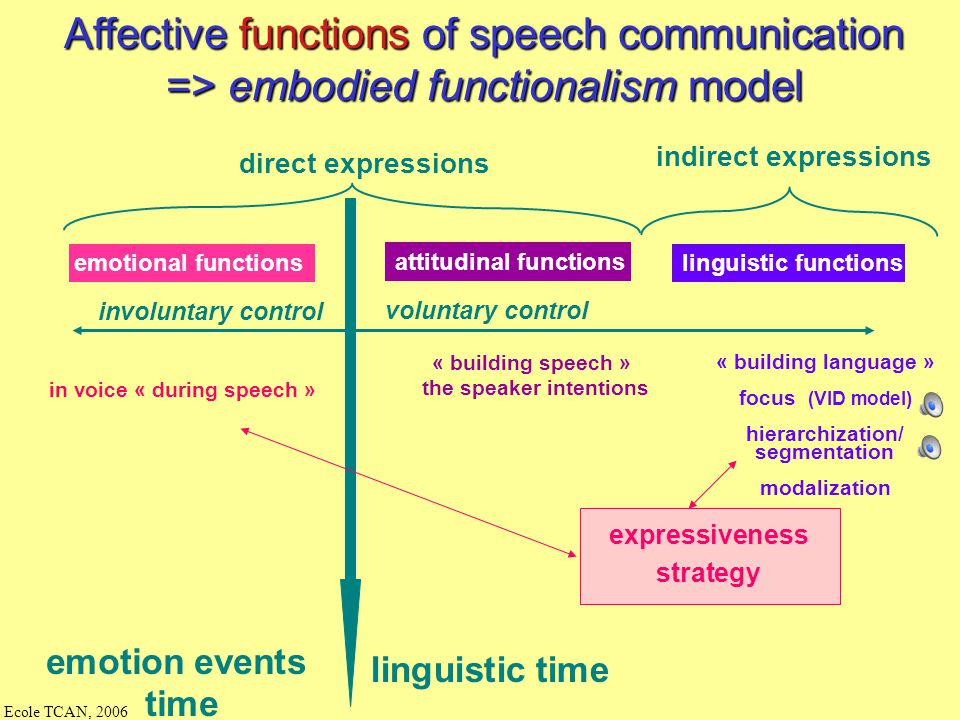the speaker intentions in voice « during speech »
