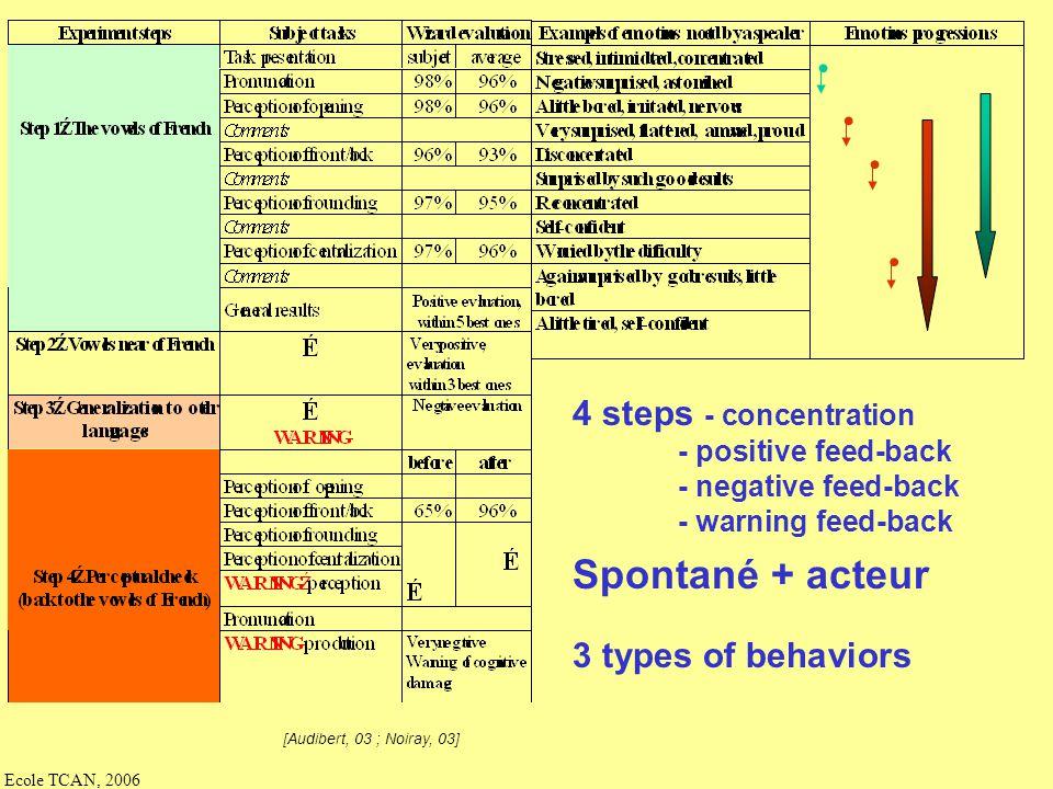 Spontané + acteur • • • • 4 steps - concentration 3 types of behaviors