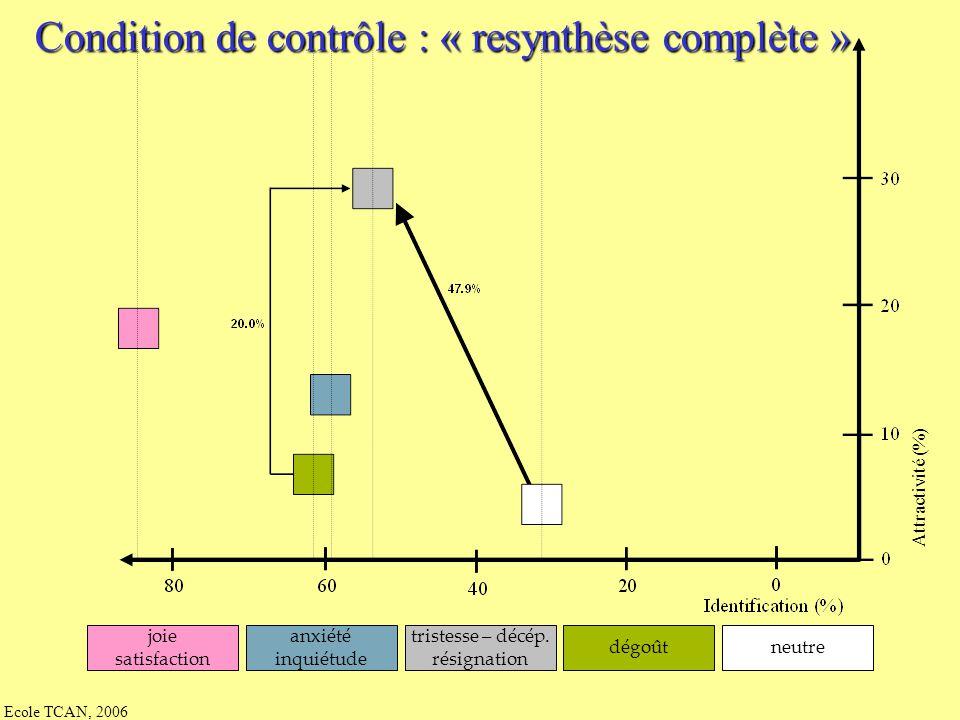 Condition de contrôle : « resynthèse complète »