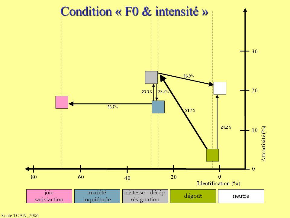 Condition « F0 & intensité »