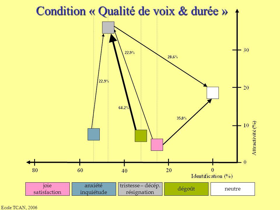Condition « Qualité de voix & durée »