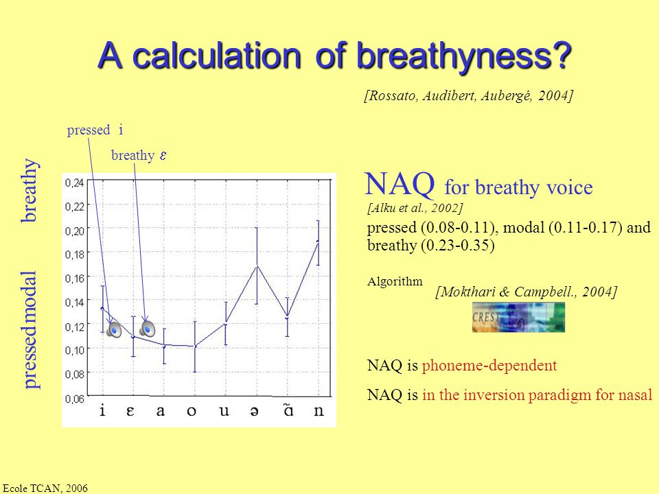 A calculation of breathyness