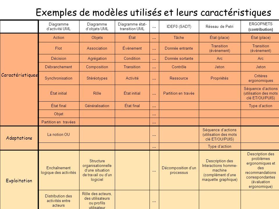 Exemples de modèles utilisés et leurs caractéristiques