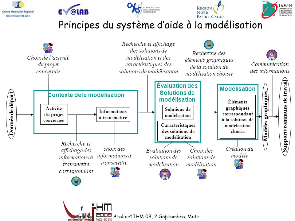 Principes du système d'aide à la modélisation