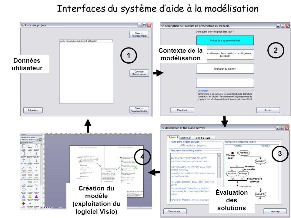 Interfaces du système d'aide à la modélisation