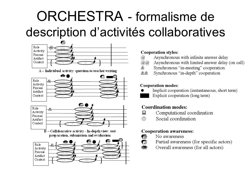 ORCHESTRA - formalisme de description d'activités collaboratives