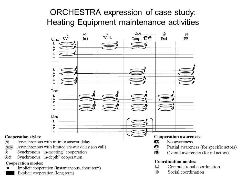 ORCHESTRA expression of case study: Heating Equipment maintenance activities