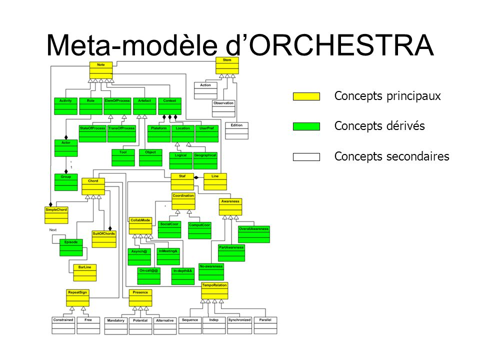 Meta-modèle d'ORCHESTRA