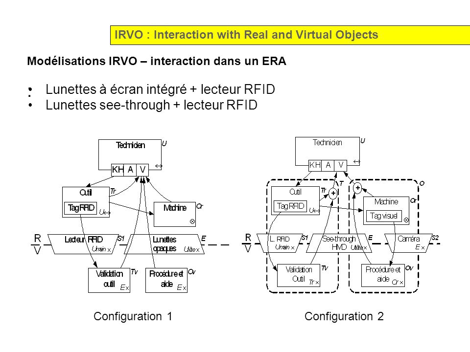 : Lunettes à écran intégré + lecteur RFID