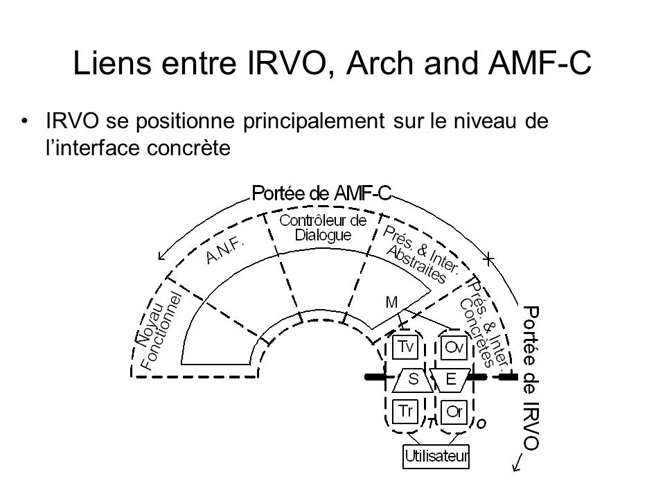 Liens entre IRVO, Arch and AMF-C