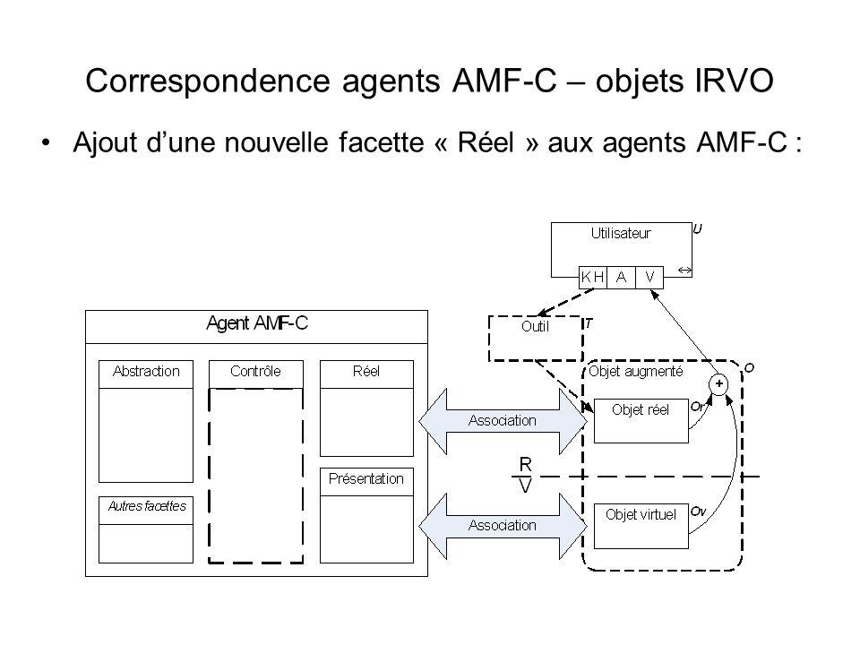 Correspondence agents AMF-C – objets IRVO