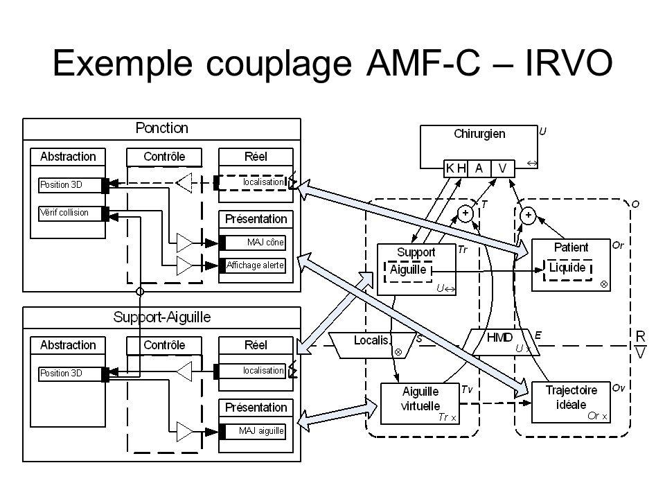 Exemple couplage AMF-C – IRVO