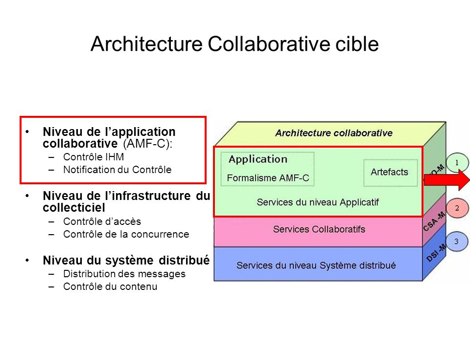 Architecture Collaborative cible