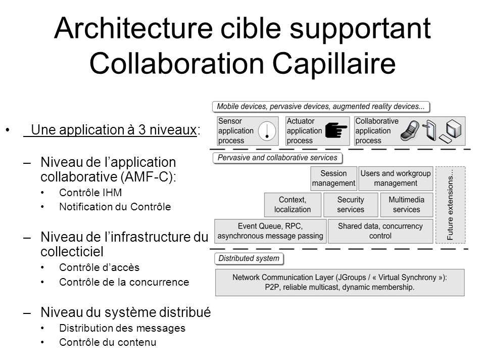 Architecture cible supportant Collaboration Capillaire