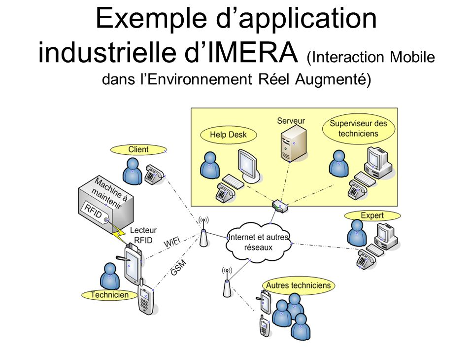 Exemple d'application industrielle d'IMERA (Interaction Mobile dans l'Environnement Réel Augmenté)