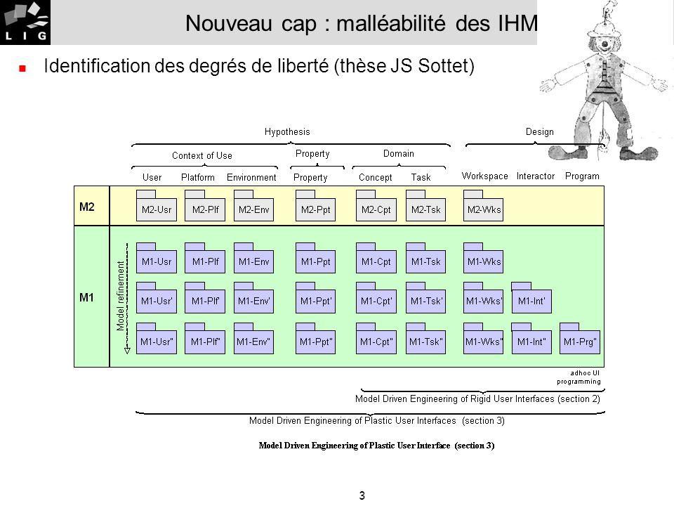 Nouveau cap : malléabilité des IHM