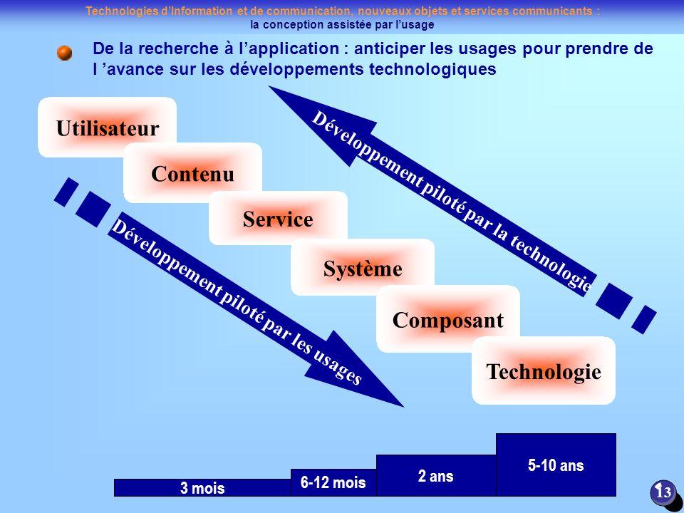 Utilisateur Contenu Service Système Composant Technologie