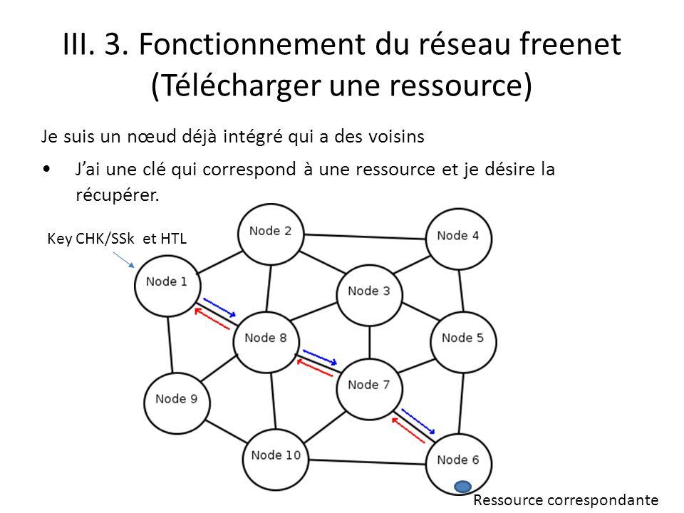 III. 3. Fonctionnement du réseau freenet (Télécharger une ressource)