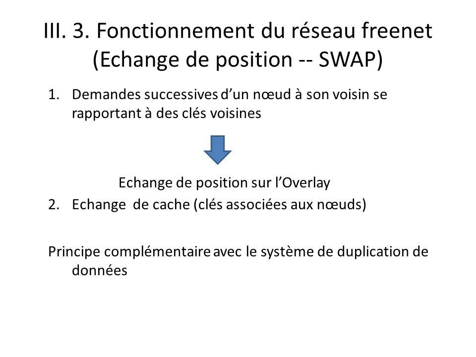 III. 3. Fonctionnement du réseau freenet (Echange de position -- SWAP)