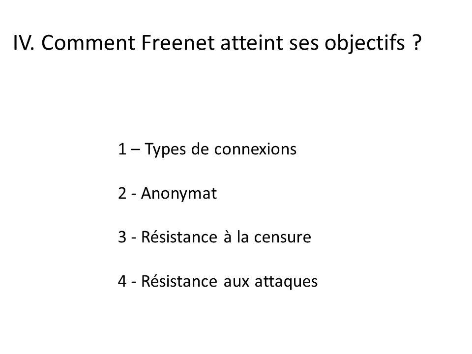 IV. Comment Freenet atteint ses objectifs