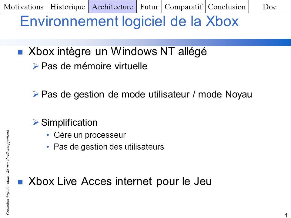 Environnement logiciel de la Xbox