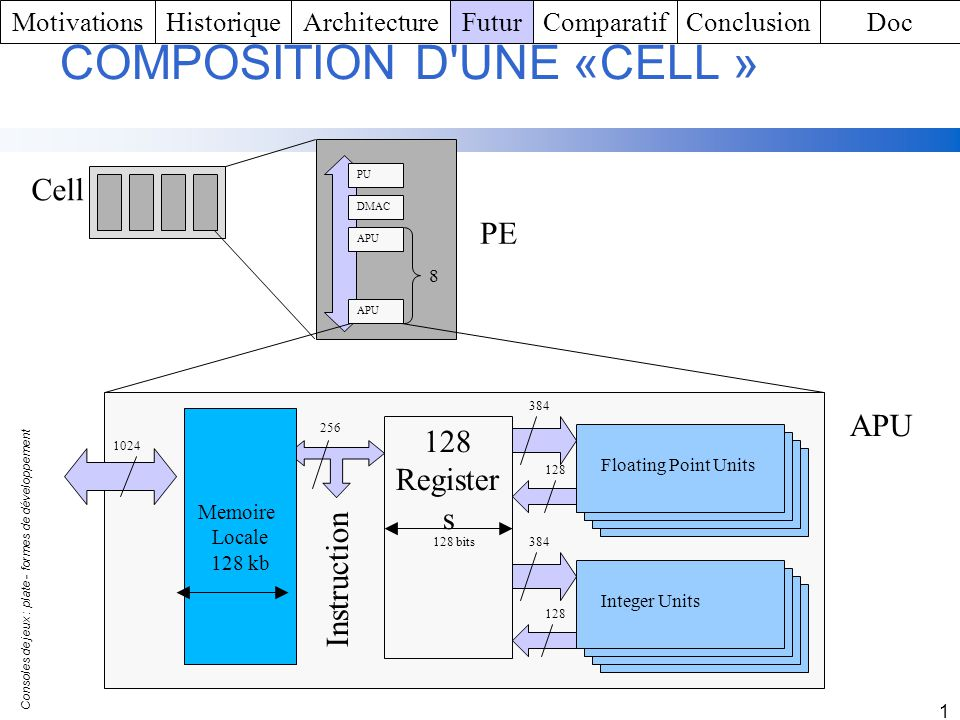 COMPOSITION D UNE «CELL »
