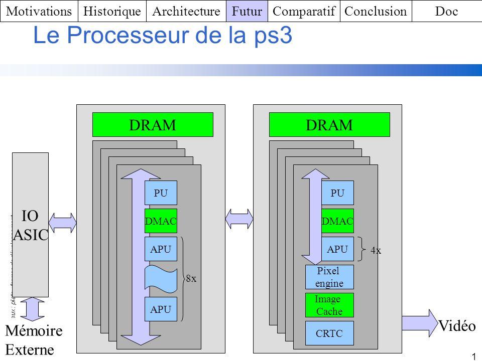 Le Processeur de la ps3 DRAM DRAM IO ASIC Vidéo Mémoire Externe