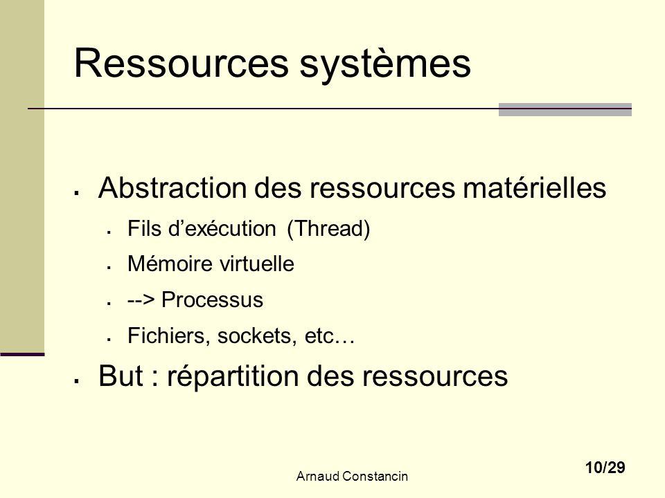 Ressources systèmes Abstraction des ressources matérielles