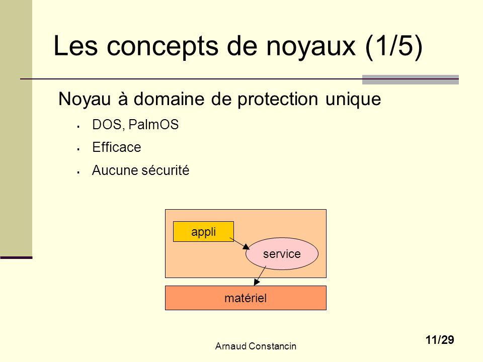 Les concepts de noyaux (1/5)