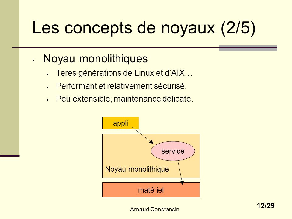 Les concepts de noyaux (2/5)