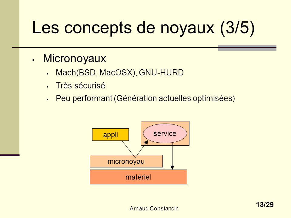 Les concepts de noyaux (3/5)