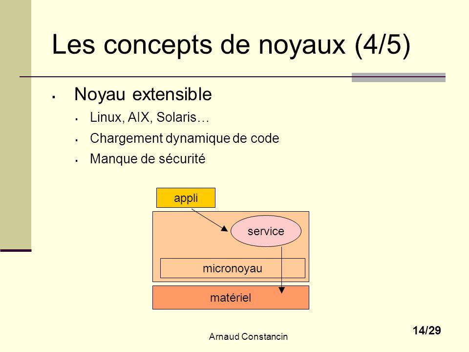 Les concepts de noyaux (4/5)