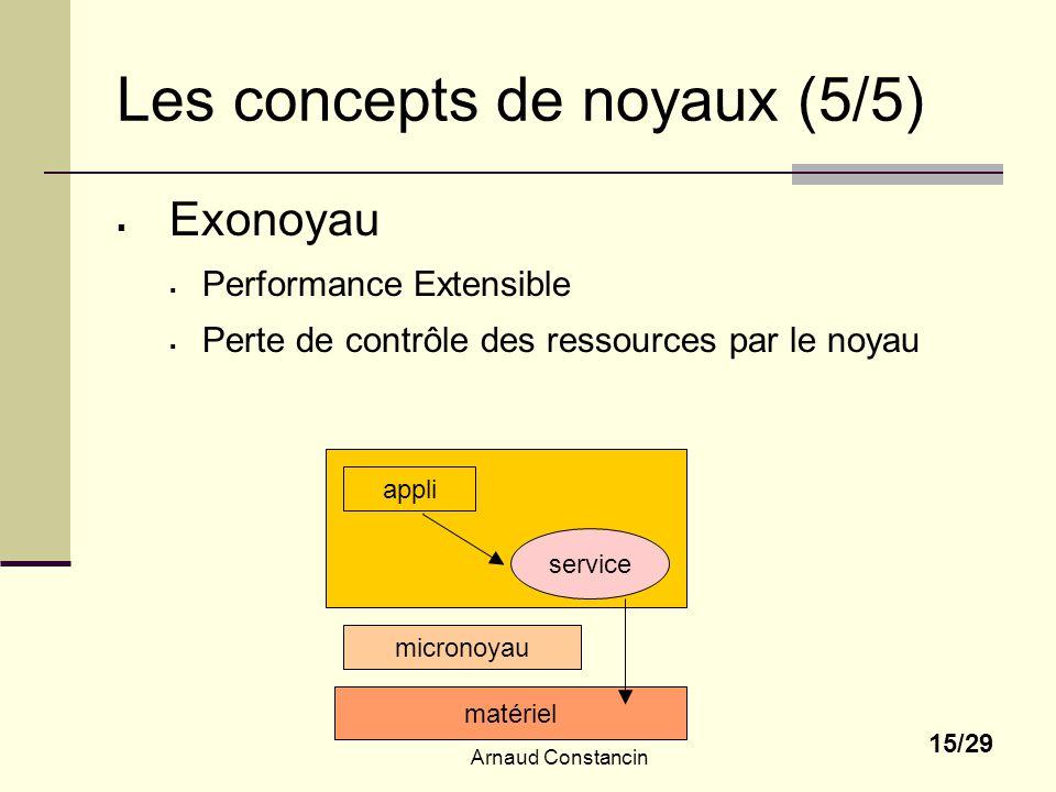 Les concepts de noyaux (5/5)