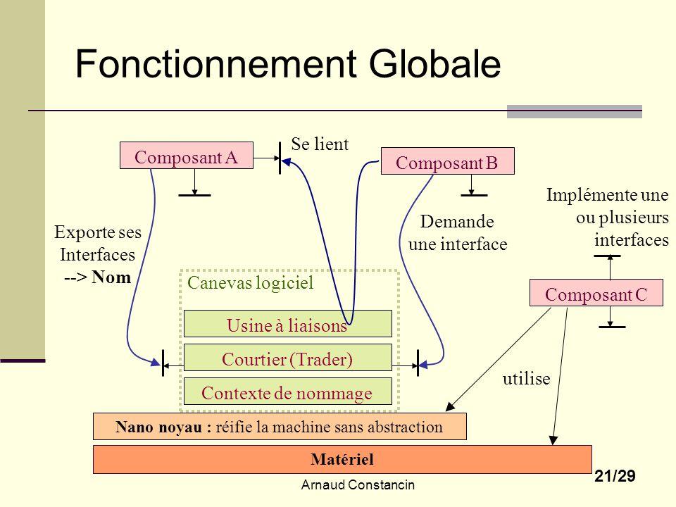 Fonctionnement Globale
