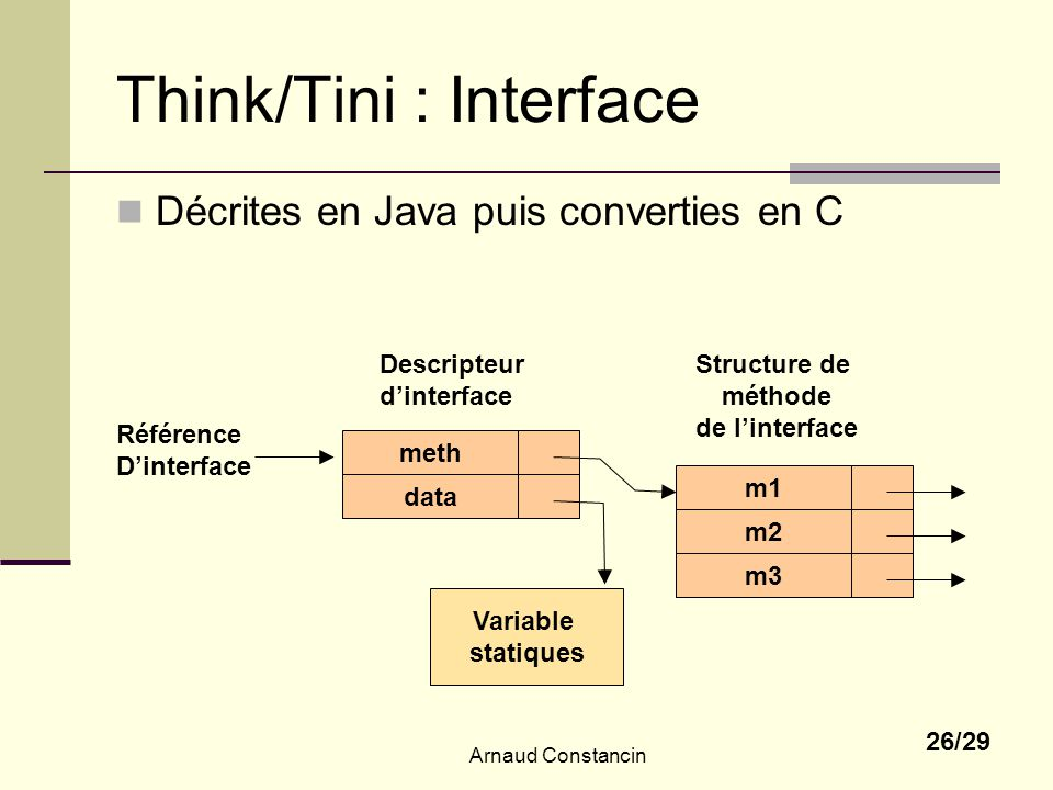 Think/Tini : Interface