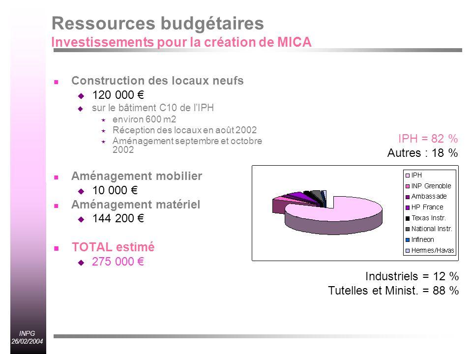 Ressources budgétaires Investissements pour la création de MICA