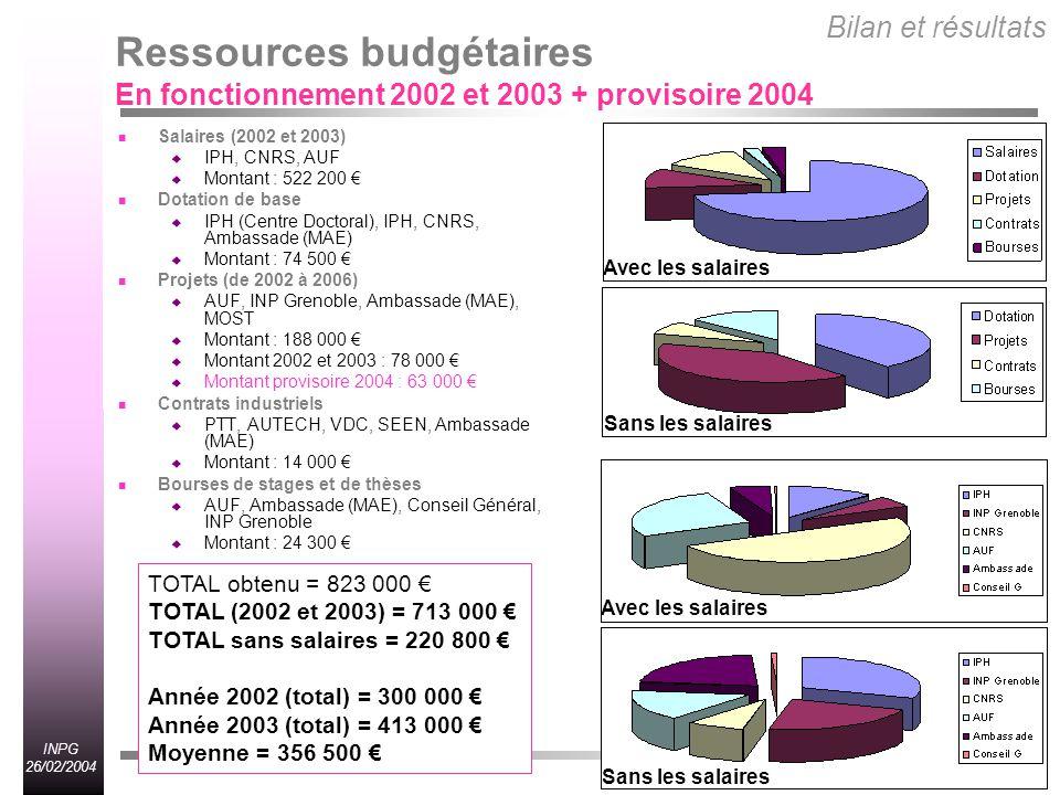 Bilan et résultats Ressources budgétaires En fonctionnement 2002 et 2003 + provisoire 2004. Salaires (2002 et 2003)