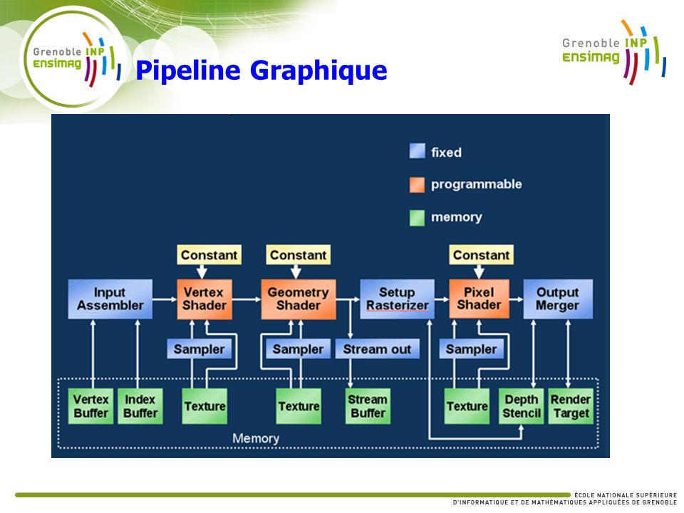 Pipeline Graphique