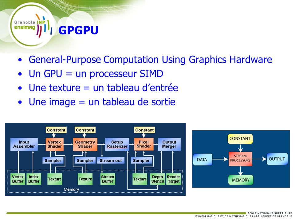 GPGPU General-Purpose Computation Using Graphics Hardware