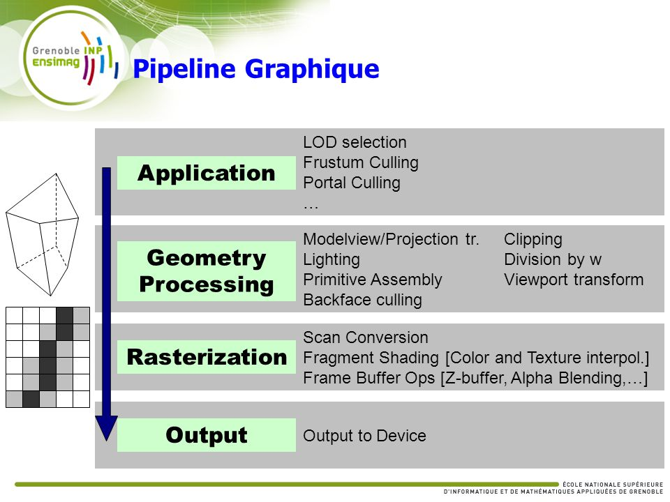 Pipeline Graphique Application Geometry Processing Rasterization
