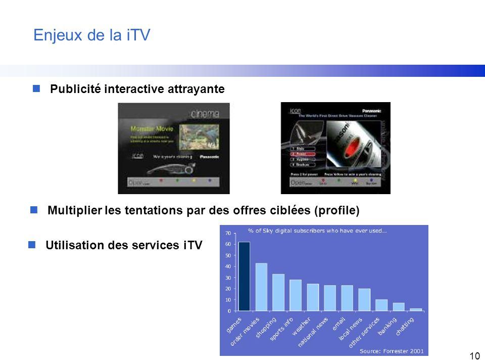 Enjeux de la iTV Publicité interactive attrayante