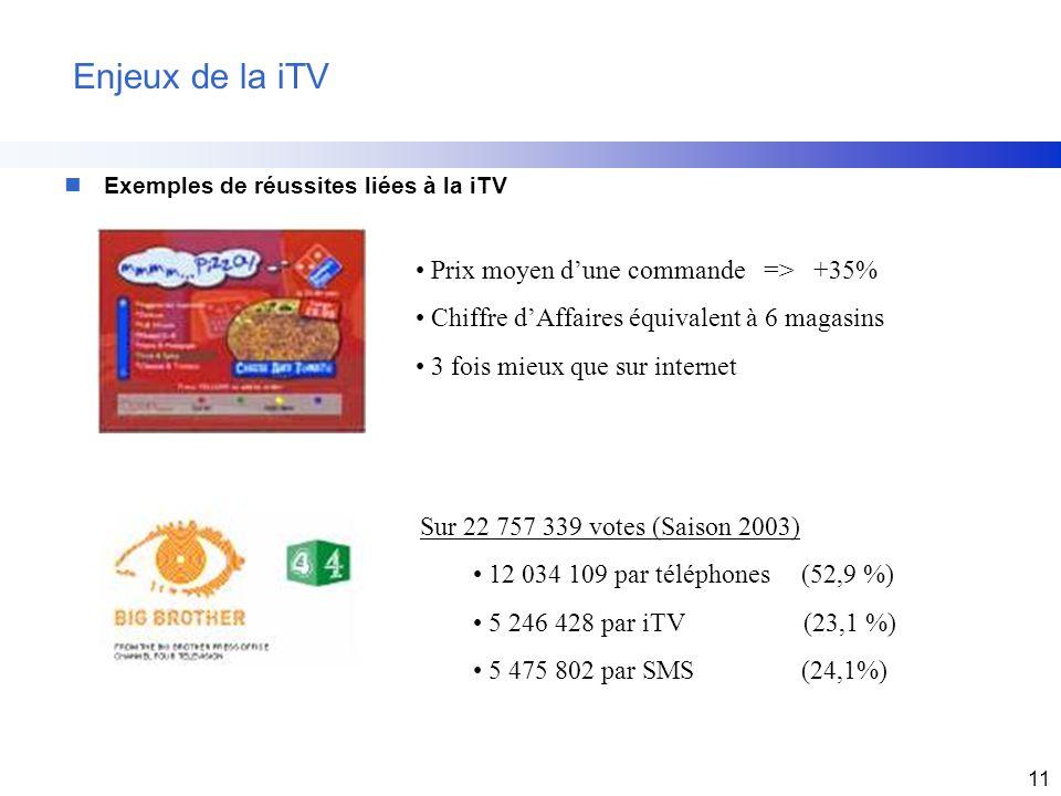 Enjeux de la iTV Prix moyen d'une commande => +35%