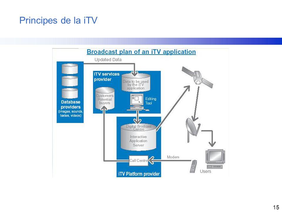 Principes de la iTV