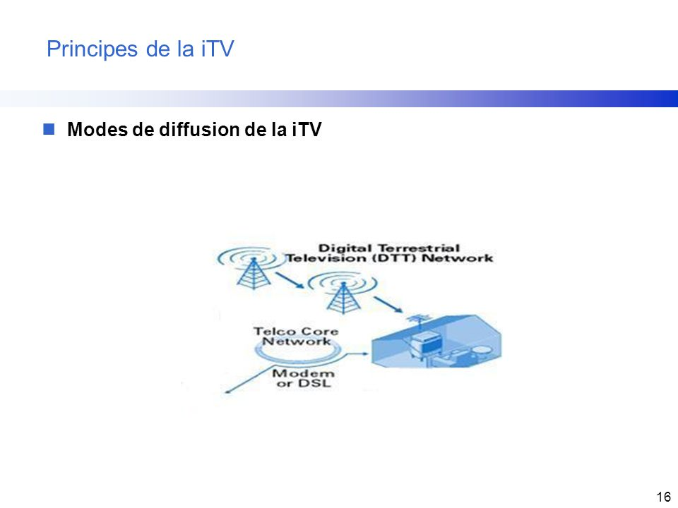 Principes de la iTV Modes de diffusion de la iTV