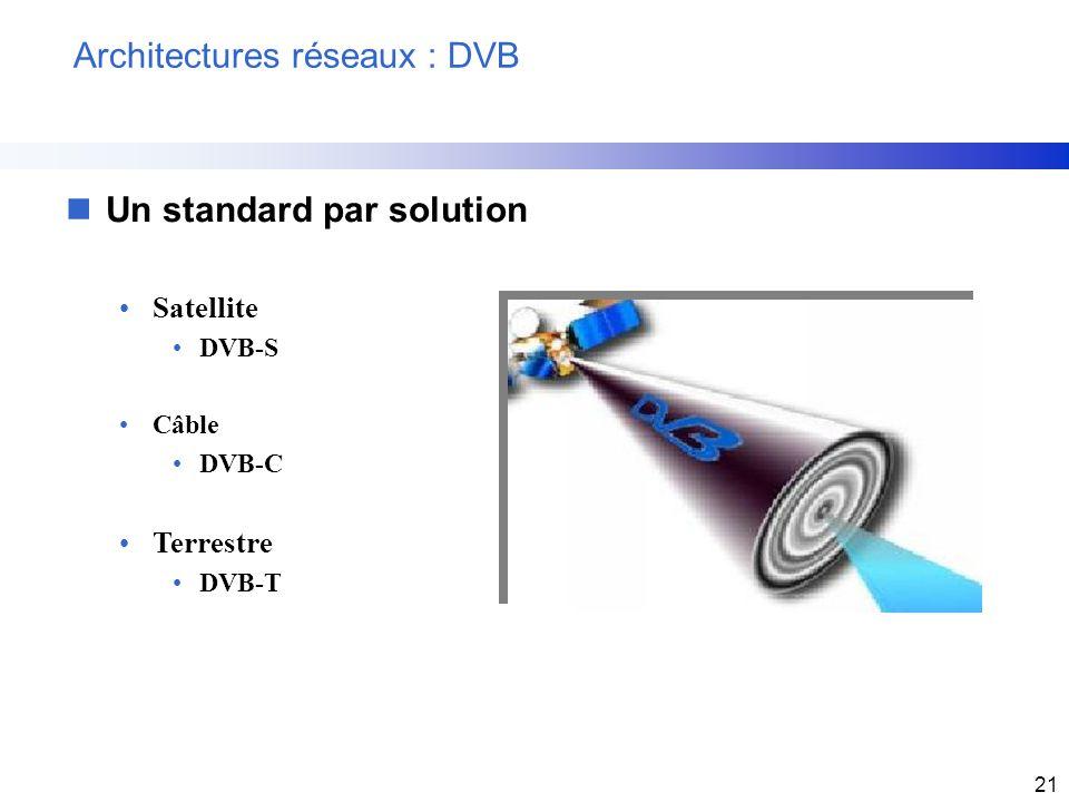 Architectures réseaux : DVB